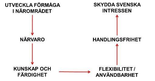 Bild över sammanhang uppgift och leverans (1.ubflj)